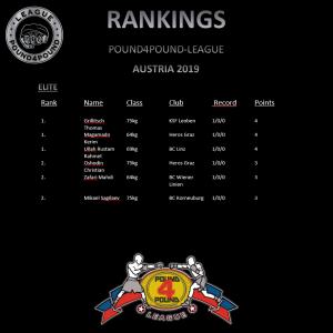 Rankings Elite